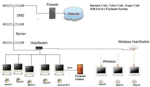 Setting up your cyber cafe